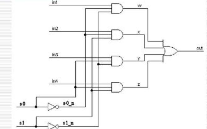 Verilog HDL的语句及可综合性的详细资料简介
