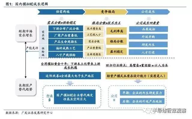 关于模拟IC产业迎黄金时代的方案分析