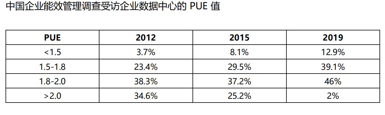 《2019中国企业绿色计算与可持没待吴端那肉麻续发展研究报告》