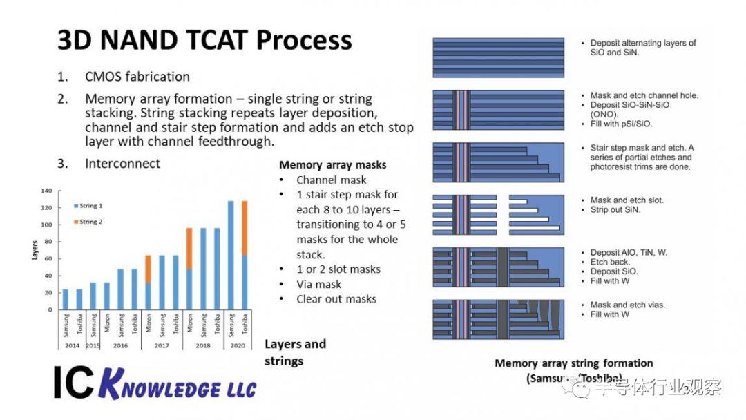 回顾半导体技术趋势及其对光刻的影响分析与应用