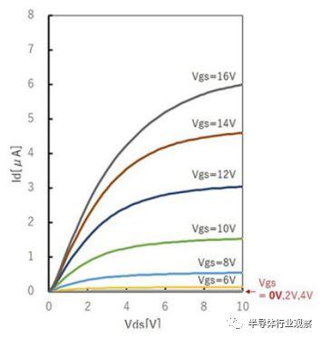 关于功率半导体GaO性能分析和介绍