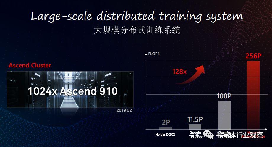 分析首颗7纳米Arm服务器芯片性能分析和应用