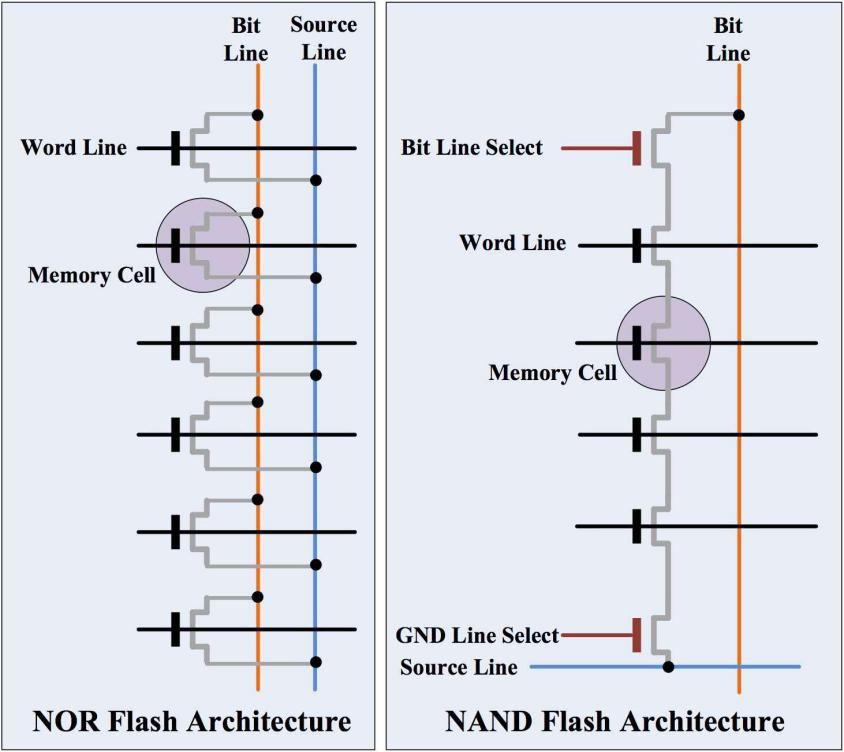 关于NAND Flash与NOR Flash的异...