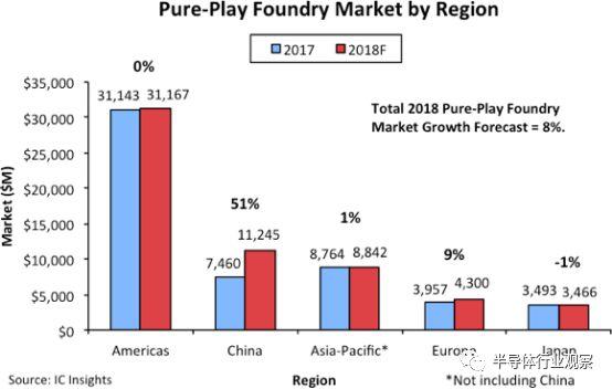 回顾中国贡献全球90%的晶圆代工增长,台积电成为赢家