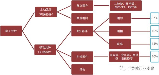 關于日本被動元件的發展之路