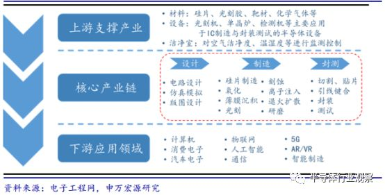 关于半导体设备产业分析和介绍