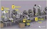 工业机器人视觉的发展方向