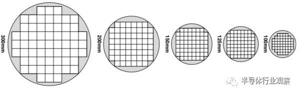 关于200mm晶圆厂的困境的分析和应对方法