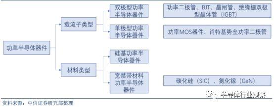 关于功率半导体的性能分析和应用介绍