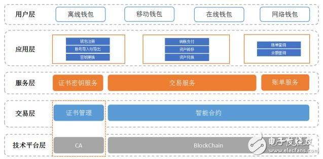BTD项目正在开创区块链应用真实落地的新时代