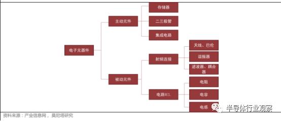 关于MLCC的性能介绍和应用分析