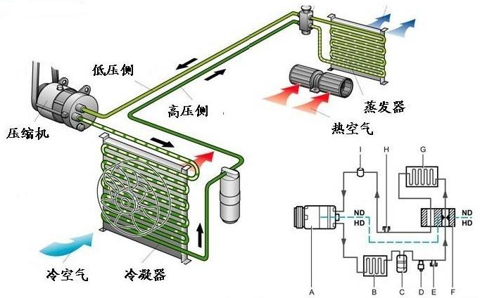 空調制冷四大件的介紹_空調的制冷原理