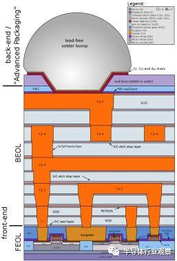 关于晶圆与芯片之间的联系与异同