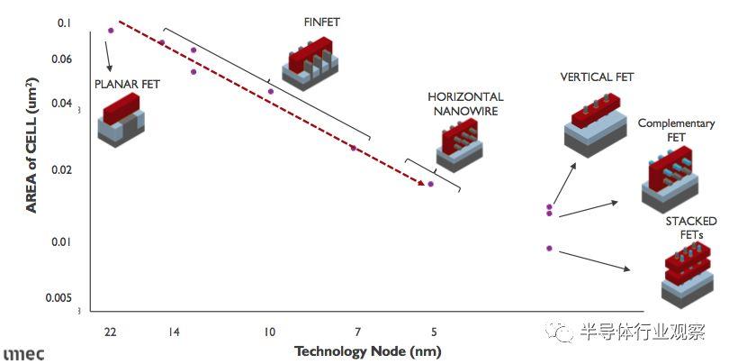 分享3nm以后的晶体管的选择分析