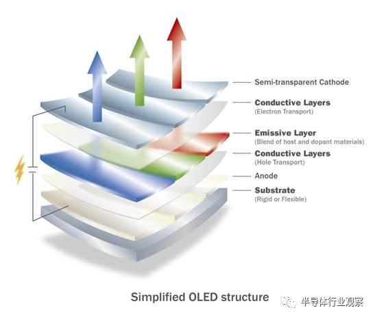 关于OLEDs显示屏的关键技术分析介绍和应用