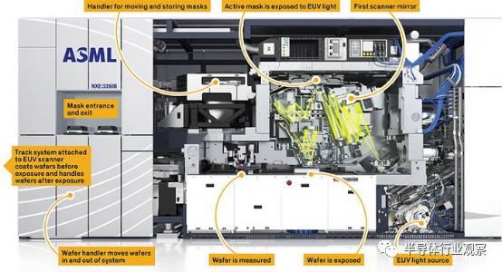 关于EUV机台的性能分析和应用先容