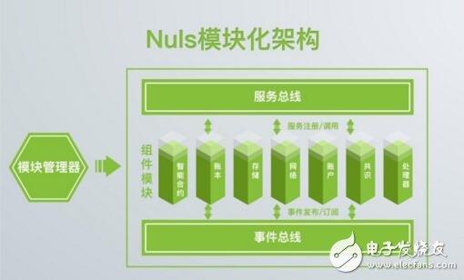 全球性区块链开源社区项目NULS介绍