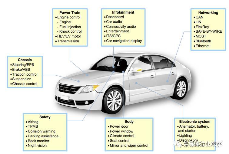 關于晶圓廠與汽車半導體之間的關系介紹