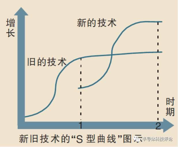 量子计算在电路和系统设计上的分析和介绍