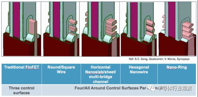 关于FinFET与集成电路的对比分析介绍