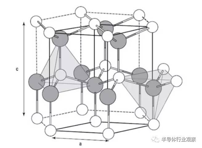关于PA主流技术--GaN的性能分析和应用