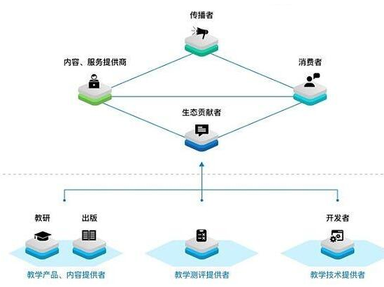 基于区块链技术的全球在线教育平台EduCoin介...