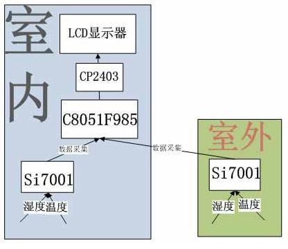 Si7001温湿度传感器的工作原理及应用实例介绍
