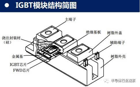 關于中國IGBT的性能分析和介紹