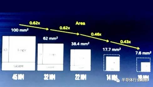 关于介绍Intel先进工艺细节的分析和发展