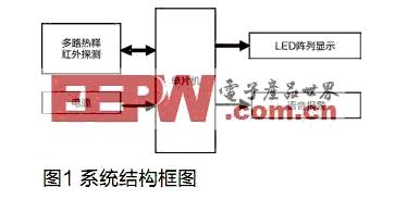 AT890S52單片機對高壓危險場所智能警示器的設計