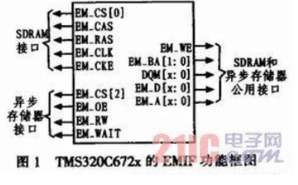 TMS320C672x系列DSP的EMIF扩展存储器的研究与应用的分析