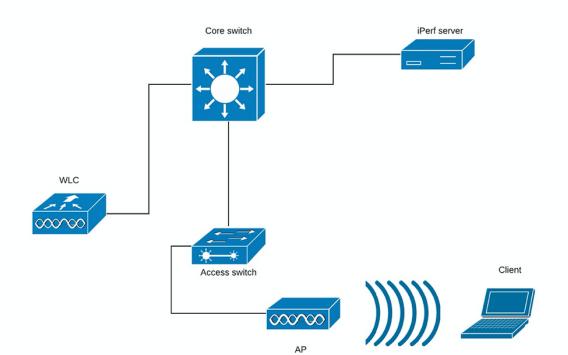 802.11ac標準無線吞吐量的測試和驗證指南資料免費下載
