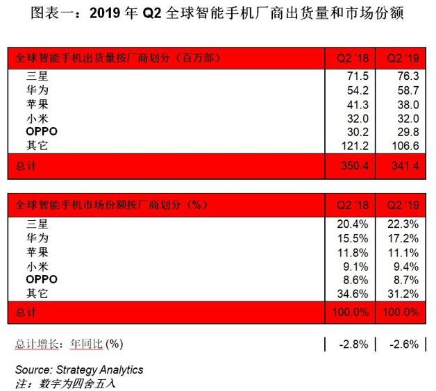 2019年Q2全球智能手机出货量显示三星第一华为...
