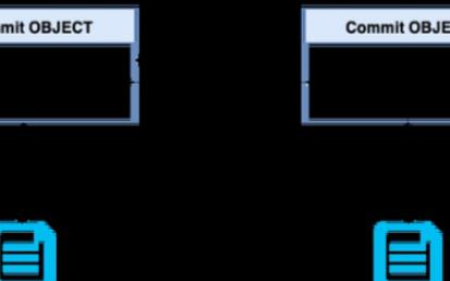 基于内容寻址的分布式存储系统IPFS