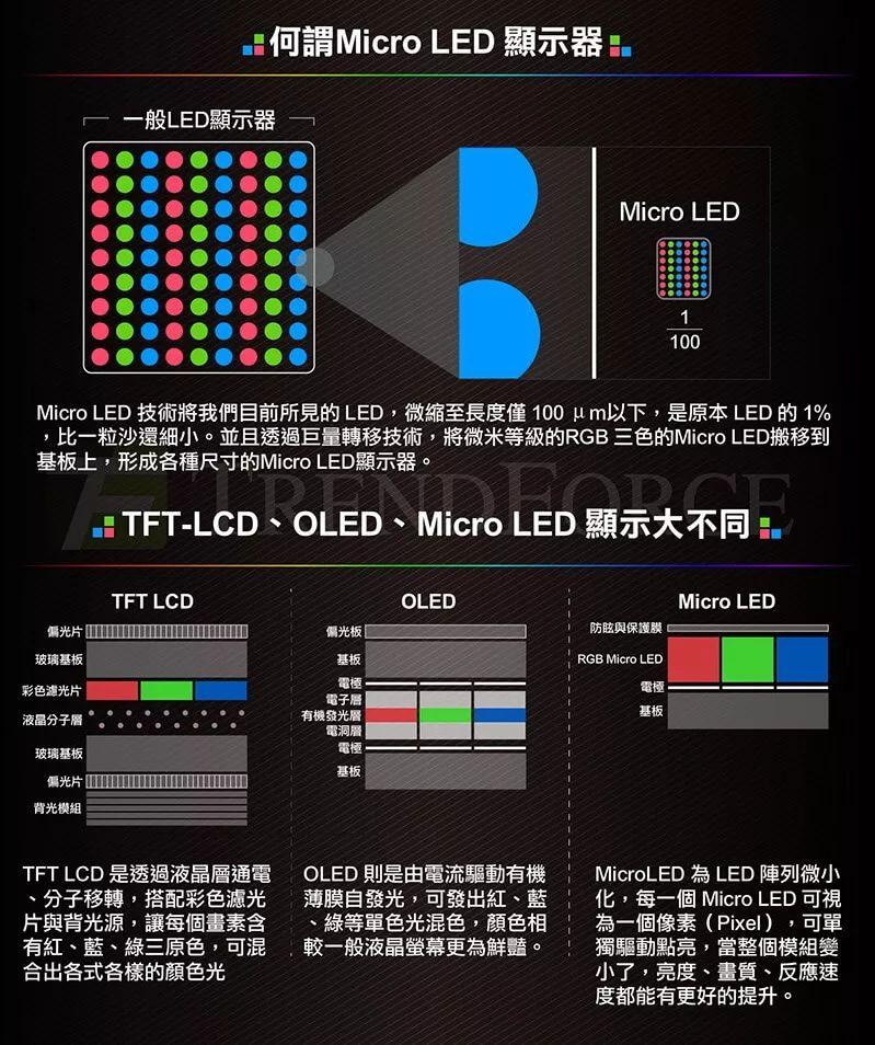 显示技术 Micro LED原理以及详细解析