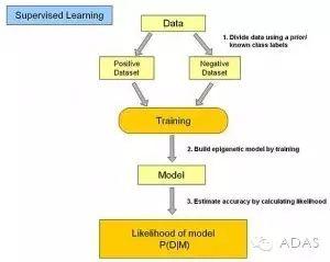 统计机器学习常见算法分类的学习方式