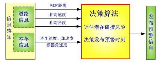 详细解读ADAS碰撞预警系统决策算法开发(1)