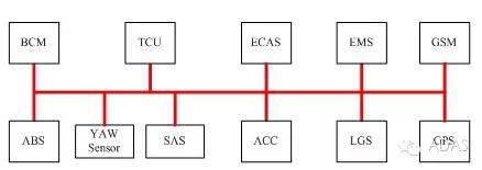 关于车载网络技术革新-CAN FD深度分析