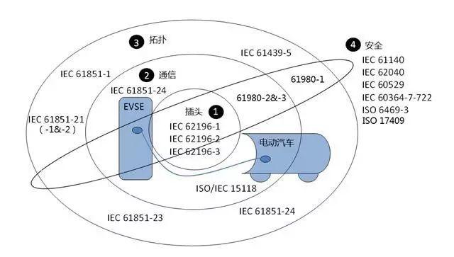 关于车载OBC设计的分析和介绍