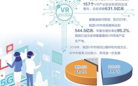 5G搭配VR技术将开辟应用新天地