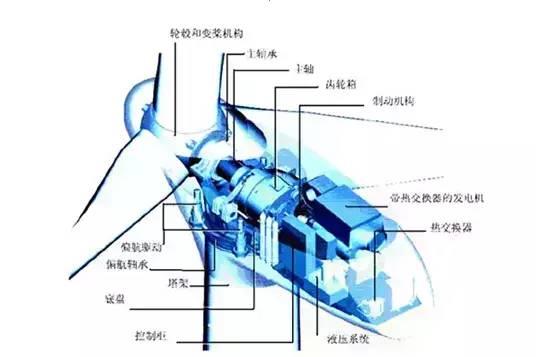 关于测温仪为风电行业节约成本的介绍和原理分析