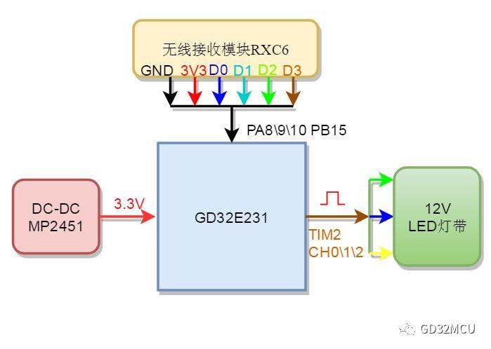 关于GD32E231C8的无线氛围灯平滑调光系统...