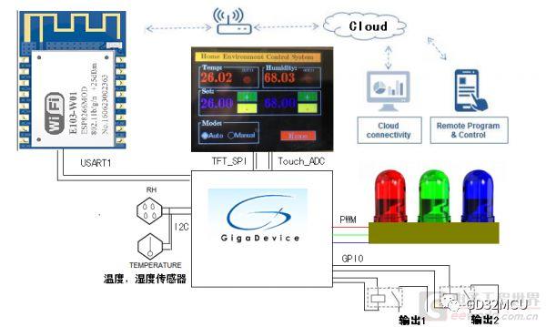 关于GD32F350R8的家庭环境智能控制系统的介绍和应用