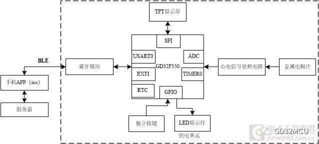 關于GD32F350R8的單導聯心電采集系統的介紹和分析