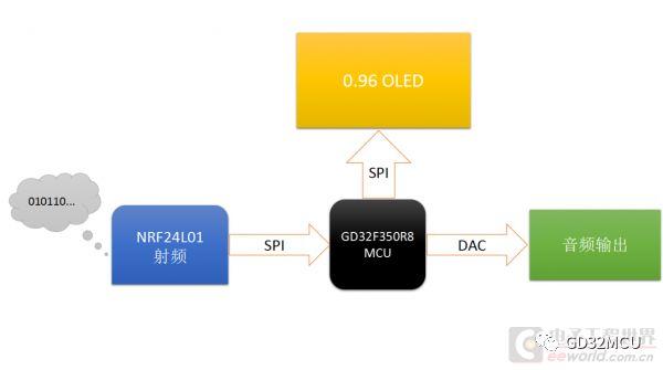 关于GD32F350R8的无线数字对讲机设计分析和介绍