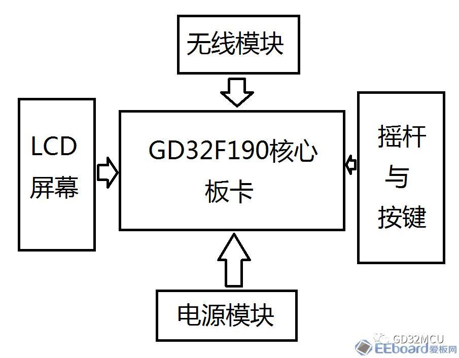 关于GD32F190R8的航模摇杆遥控器系统的性能分析和介绍