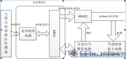 关于GD32F150R8的智能汽包水位计研究的分析和介绍