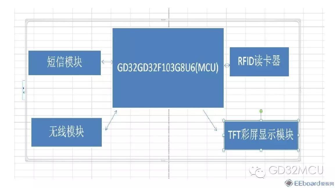 关于GD32F150R8的智能门禁系统的性能分析
