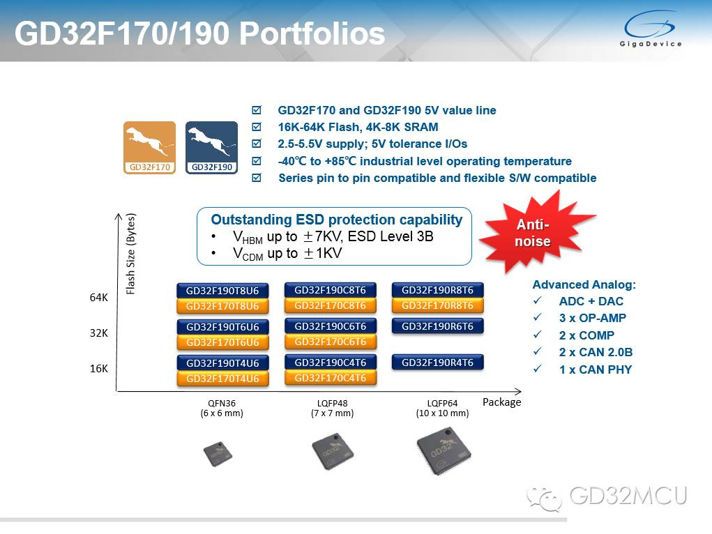关于GD32 MCU助力IEC60730-1的性能分析和介绍