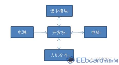 关于GD32150R8的智能卡读卡器设计的介绍和应用